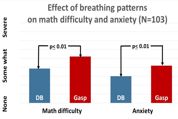 Effect of Breathing patterns on math difficulty and anxiety