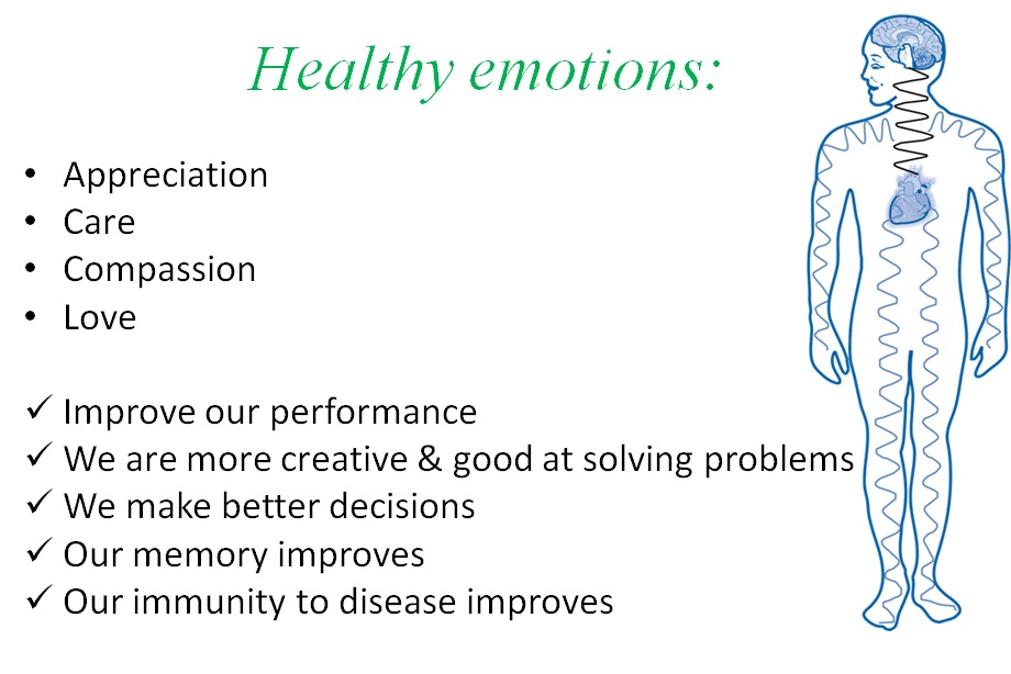 Healthy emotions such as appreciation, care, compassion and love renew us. They improve our performance, we are more creative and good at solving problems, improved memory and decision making and immune system. Ideal to help with succeeding in Matric.