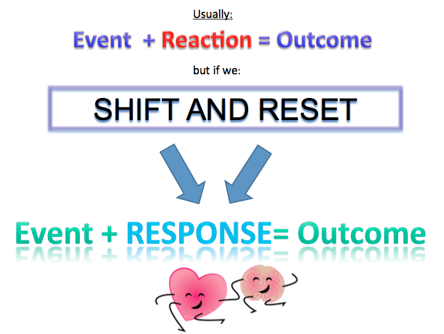 Shift and Reset : get Coherent