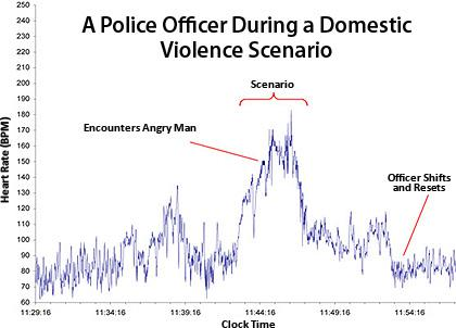 A police offcier durng a domestic violence scenario. HRV changes after doing the Shift & Reset HeartMath technique. This helped the officer get coherent.